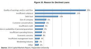 reasons for declined loans