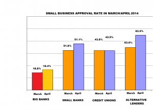 graph small business loan approval rate