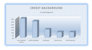 Credit Background Chart