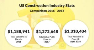 construction business rising stats