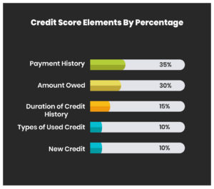credit sore elements by percentage